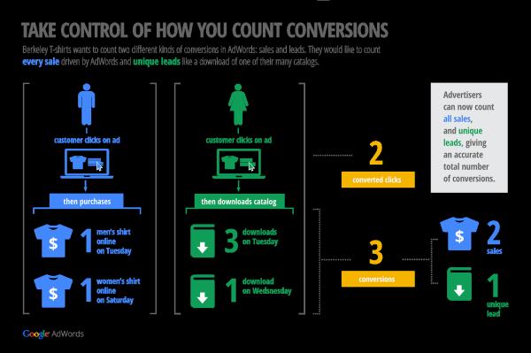 new conversion metrics adwords