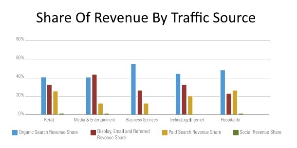 SEO drives long-term traffic and ROI